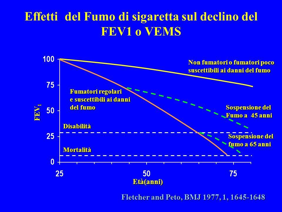 Effetti del Fumo di sigaretta sul declino del FEV1 o VEMS FEV 1 Età(anni) Disabilità Mortalità Non fumatori o fumatori poco suscettibili ai danni del