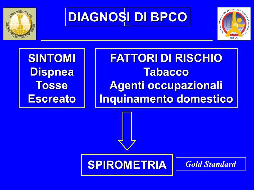 SINTOMIDispneaTosseEscreato FATTORI DI RISCHIO Tabacco Agenti occupazionali Inquinamento domestico SPIROMETRIA Gold Standard DIAGNOSI DI BPCO