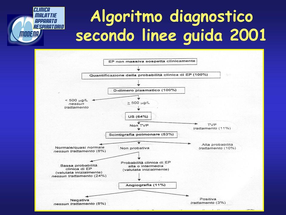 Algoritmo diagnostico secondo linee guida 2001
