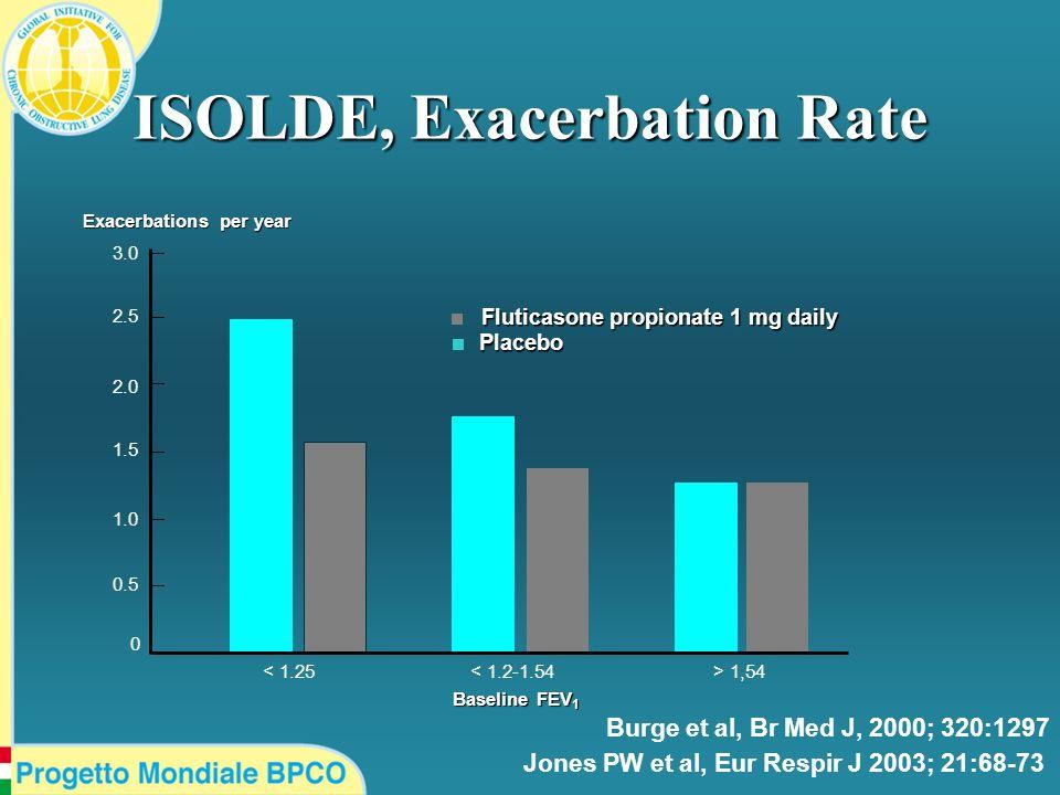 ISOLDE, Exacerbation Rate < 1.25< 1.2-1.54> 1,54 3.0 2.5 2.0 1.5 1.0 0.5 0 Fluticasone propionate 1 mg daily Placebo Exacerbations per year Baseline F