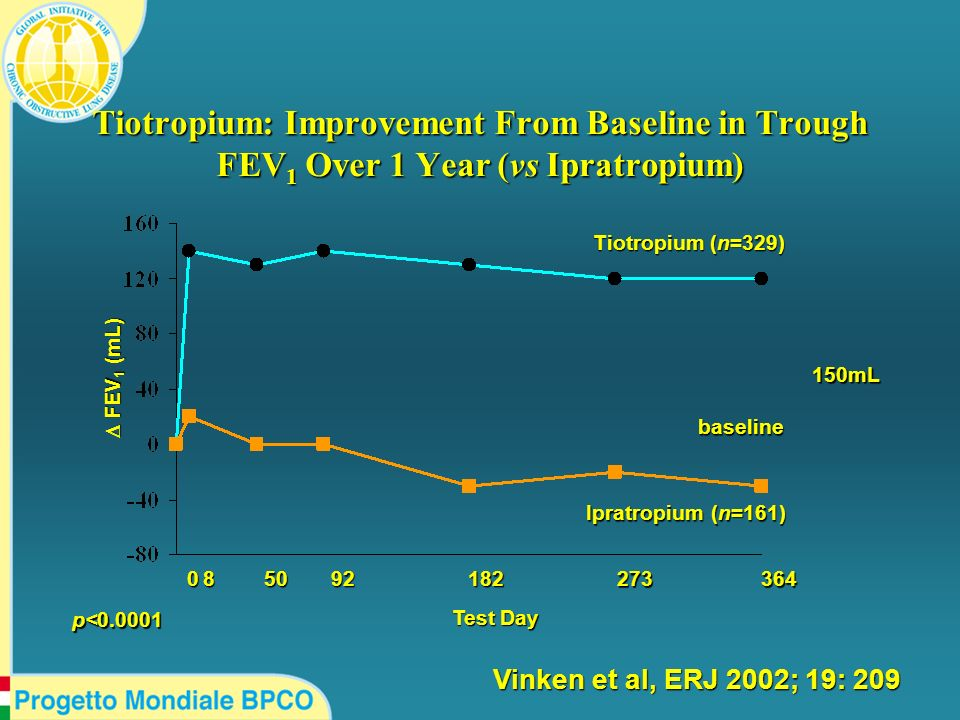 Test Day FEV 1 (mL) FEV 1 (mL) Tiotropium (n=329) Ipratropium (n=161) p<0.0001 085092182 273364 150mL Tiotropium: Improvement From Baseline in Trough