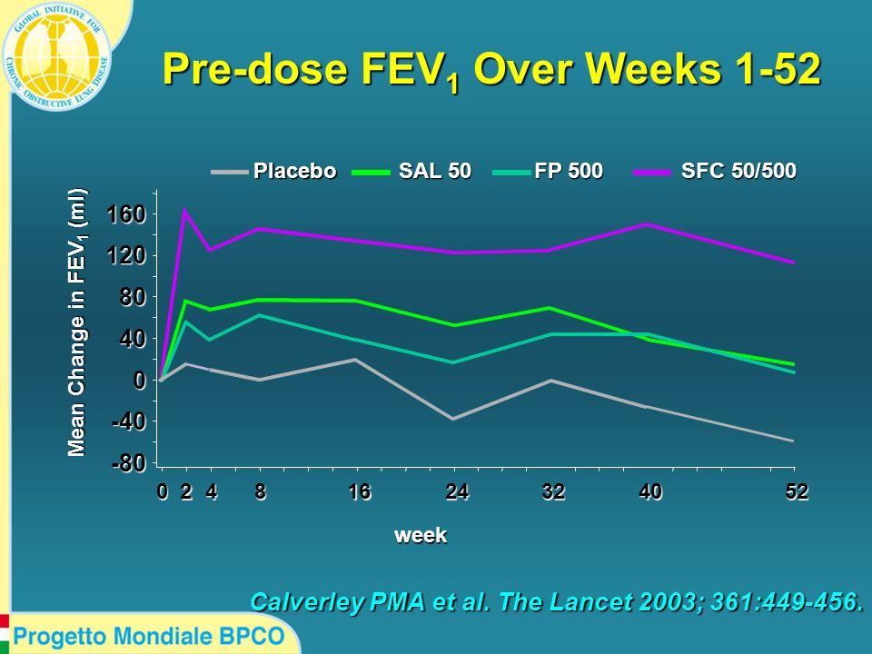 Pre-dose FEV 1 Over Weeks 1-52 Placebo SAL 50 FP 500 SFC 50/500 24324052816420 16012080400-40-80 Mean Change in FEV 1 (ml) Calverley PMA et al. The La