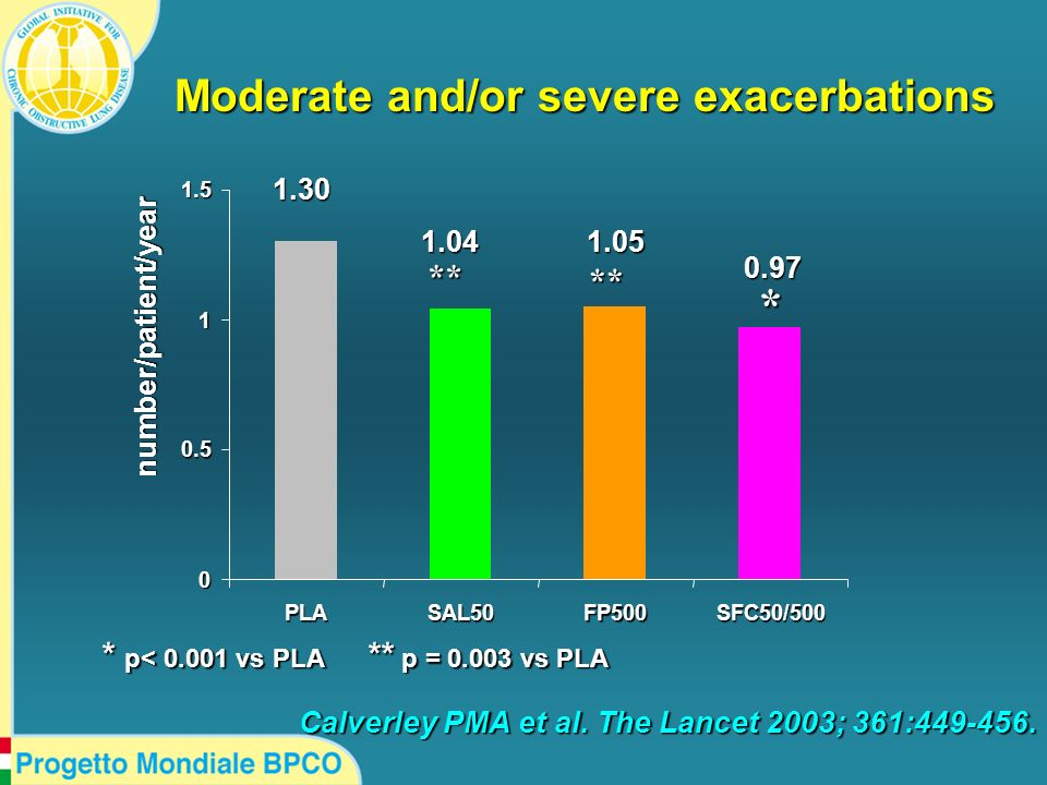 Moderate and/or severe exacerbations 0 0.5 1 1.5 PLASAL50FP500SFC50/500 * p< 0.001 vs PLA ** p = 0.003 vs PLA * ** ** 0.97 1.051.04 1.30 number/patien