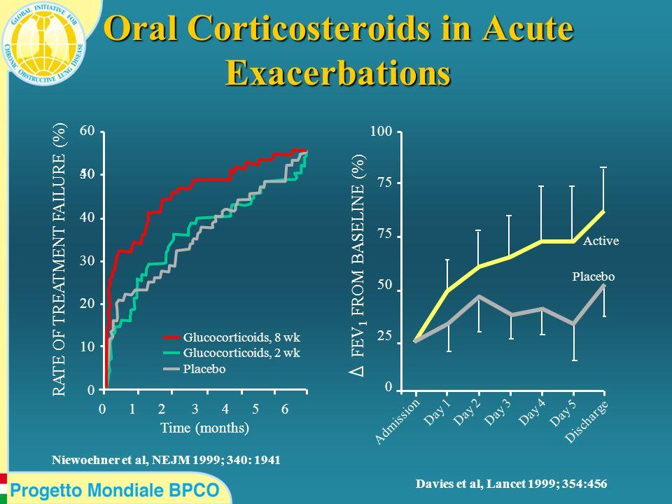Oral Corticosteroids in Acute Exacerbations Davies et al, Lancet 1999; 354:456 RATE OF TREATMENT FAILURE (%) 60 50 40 40 30 20 10 0 0 1 2 3 4 5 6 Gluc