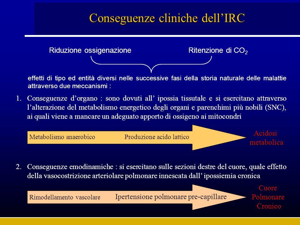 Conseguenze cliniche dellIRC Riduzione ossigenazioneRitenzione di CO 2 1.Conseguenze dorgano : sono dovuti all ipossia tissutale e si esercitano attra