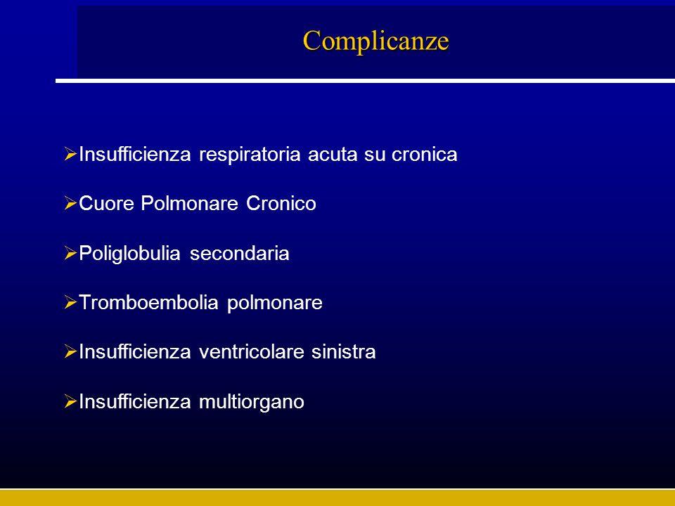 Complicanze Insufficienza respiratoria acuta su cronica Cuore Polmonare Cronico Poliglobulia secondaria Tromboembolia polmonare Insufficienza ventrico