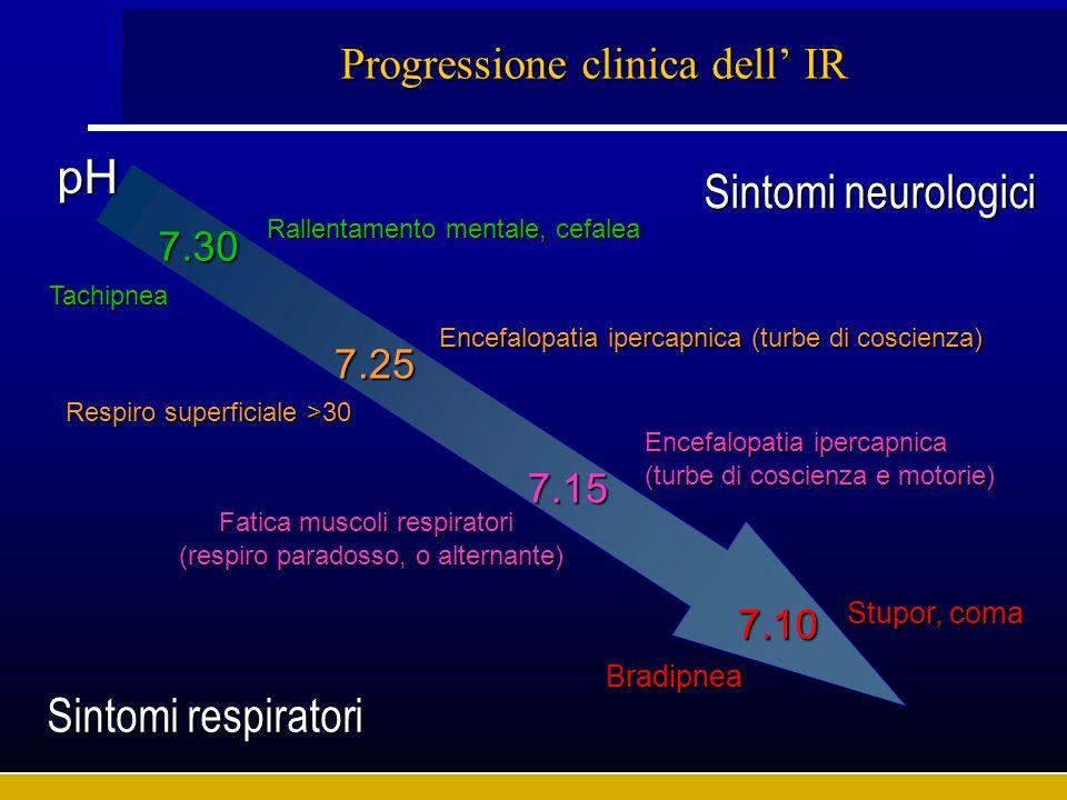Progressione clinica dell IR pH 7.15 7.10 7.30 7.25 Tachipnea Rallentamento mentale, cefalea Sintomi respiratori Sintomi neurologici Respiro superfici