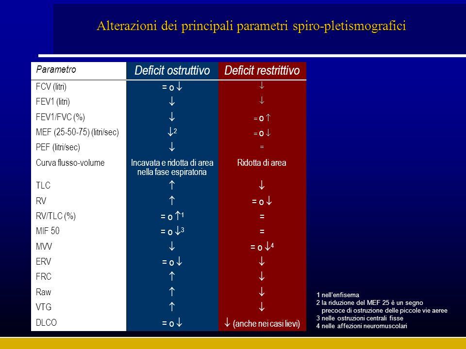 Parametro Deficit ostruttivoDeficit restrittivo FCV (litri) = o FEV1 (litri) FEV1/FVC (%) = o MEF (25-50-75) (litri/sec) 2 = o PEF (litri/sec) = Curva