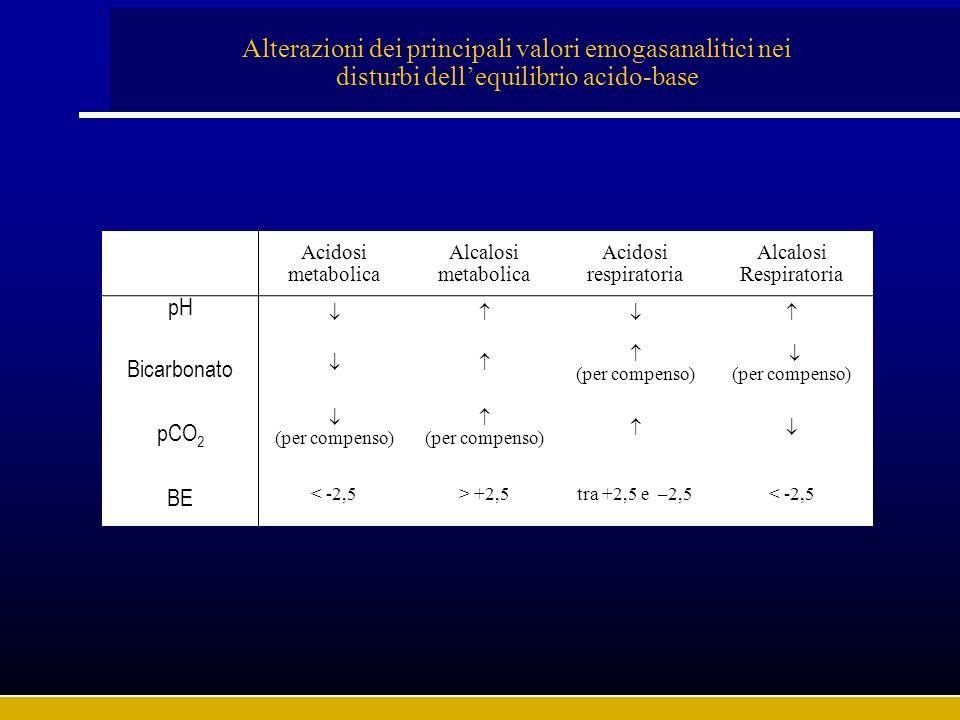 Acidosi metabolica Alcalosi metabolica Acidosi respiratoria Alcalosi Respiratoria pH Bicarbonato (per compenso) (per compenso) pCO 2 (per compenso) (p