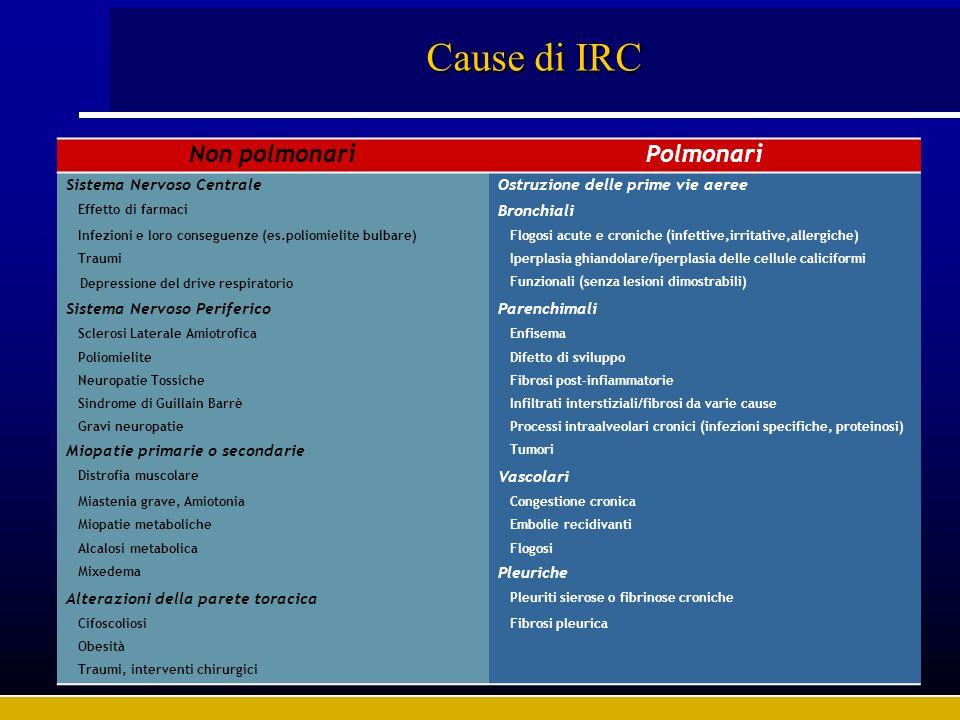 Cause di IRC Non polmonariPolmonari Sistema Nervoso CentraleOstruzione delle prime vie aeree Effetto di farmaci Bronchiali Infezioni e loro conseguenz
