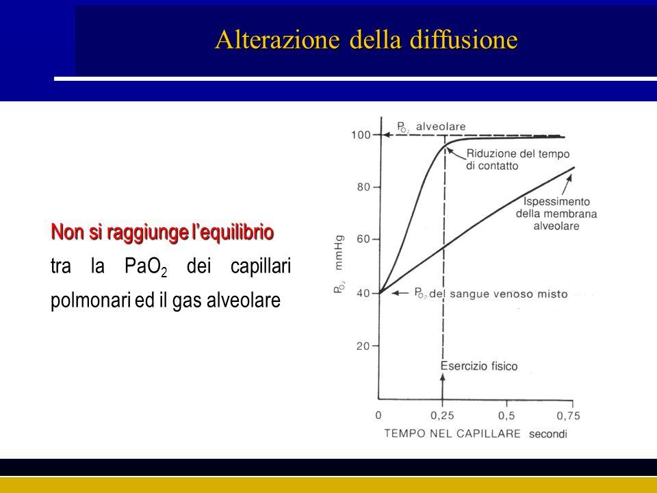 Alterazione della diffusione Non si raggiunge lequilibrio tra la PaO 2 dei capillari polmonari ed il gas alveolare