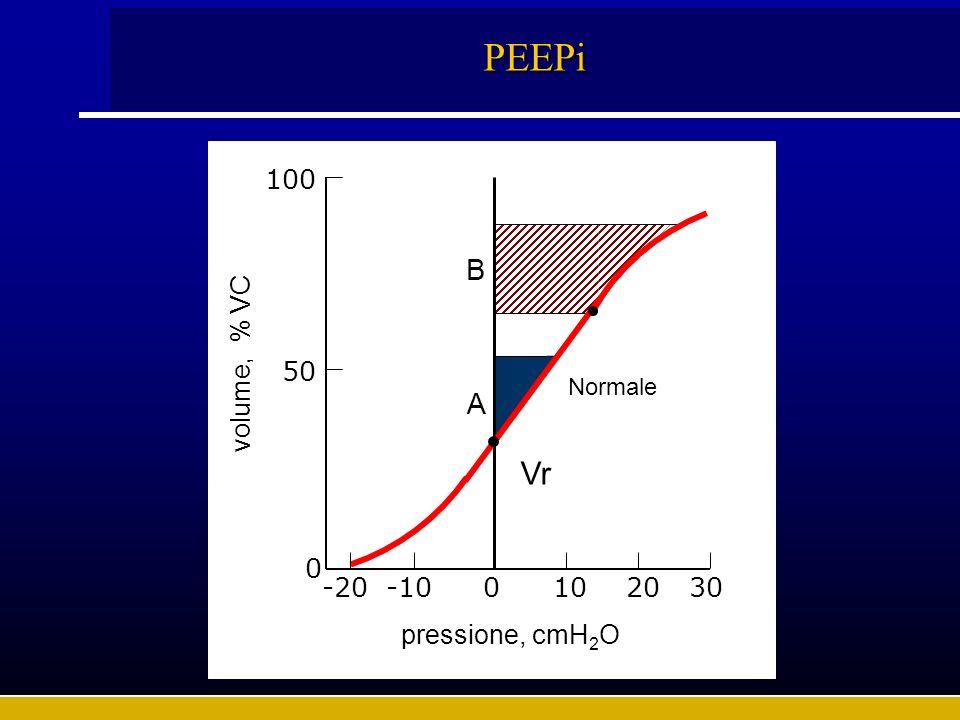 PEEPi B A volume, % VC pressione, cmH 2 O 0 50 -20-100102030 Vr Normale 100