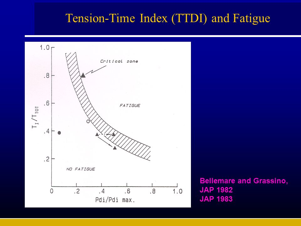 Tension-Time Index (TTDI) and Fatigue Bellemare and Grassino, JAP 1982 JAP 1983