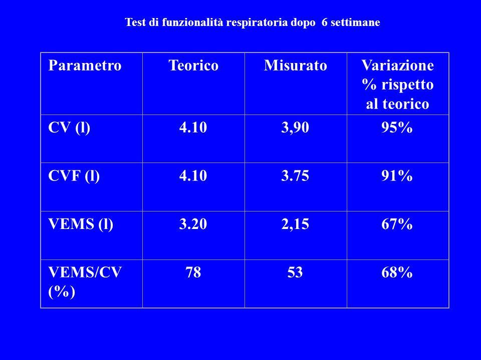 Test di funzionalità respiratoria dopo 6 settimane ParametroTeoricoMisuratoVariazione % rispetto al teorico CV (l)4.103,9095% CVF (l)4.103.7591% VEMS