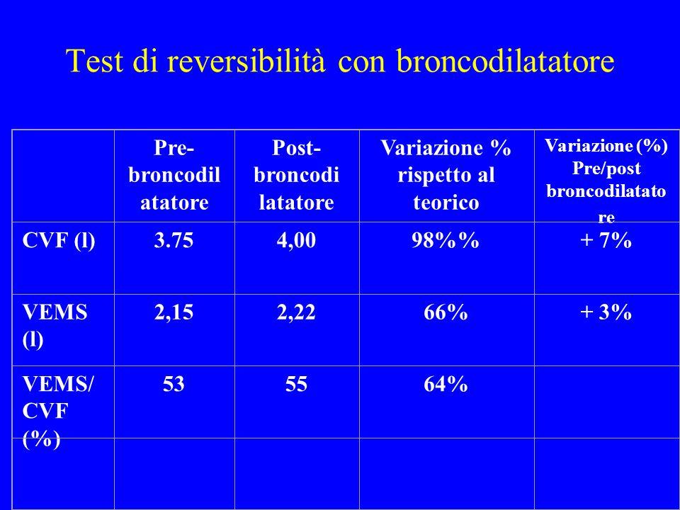 Test di reversibilità con broncodilatatore Pre- broncodil atatore Post- broncodi latatore Variazione % rispetto al teorico Variazione (%) Pre/post bro