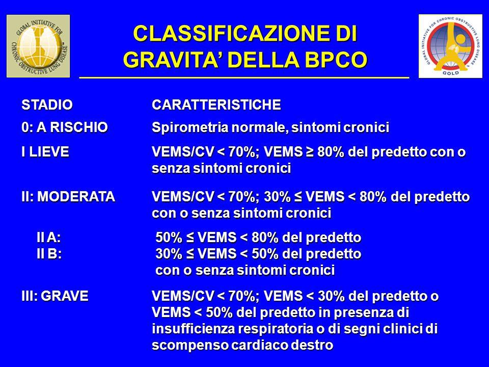 STADIOCARATTERISTICHE 0: A RISCHIO Spirometria normale, sintomi cronici I LIEVE VEMS/CV < 70%; VEMS 80% del predetto con o senza sintomi cronici II: M
