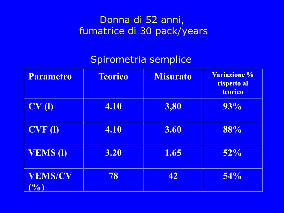 Donna di 52 anni, fumatrice di 30 pack/years ParametroTeoricoMisurato Variazione % rispetto al teorico CV (l)4.103,8093% CVF (l)4.103.6088% VEMS (l)3.