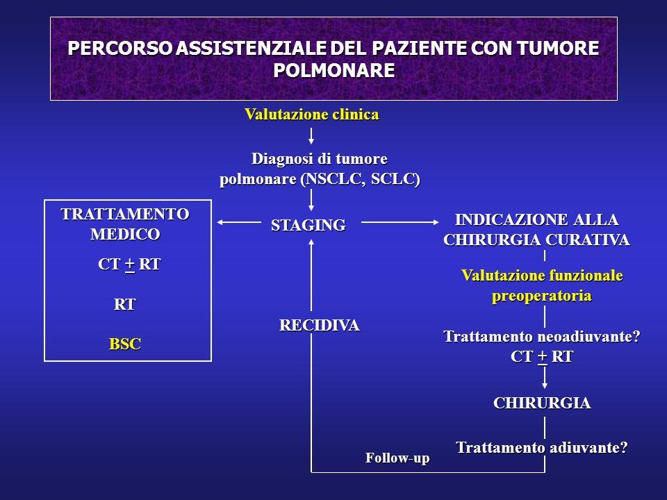 PERCORSO ASSISTENZIALE DEL PAZIENTE CON TUMORE POLMONARE Valutazione clinica Diagnosi di tumore polmonare (NSCLC, SCLC) STAGING INDICAZIONE ALLA CHIRU
