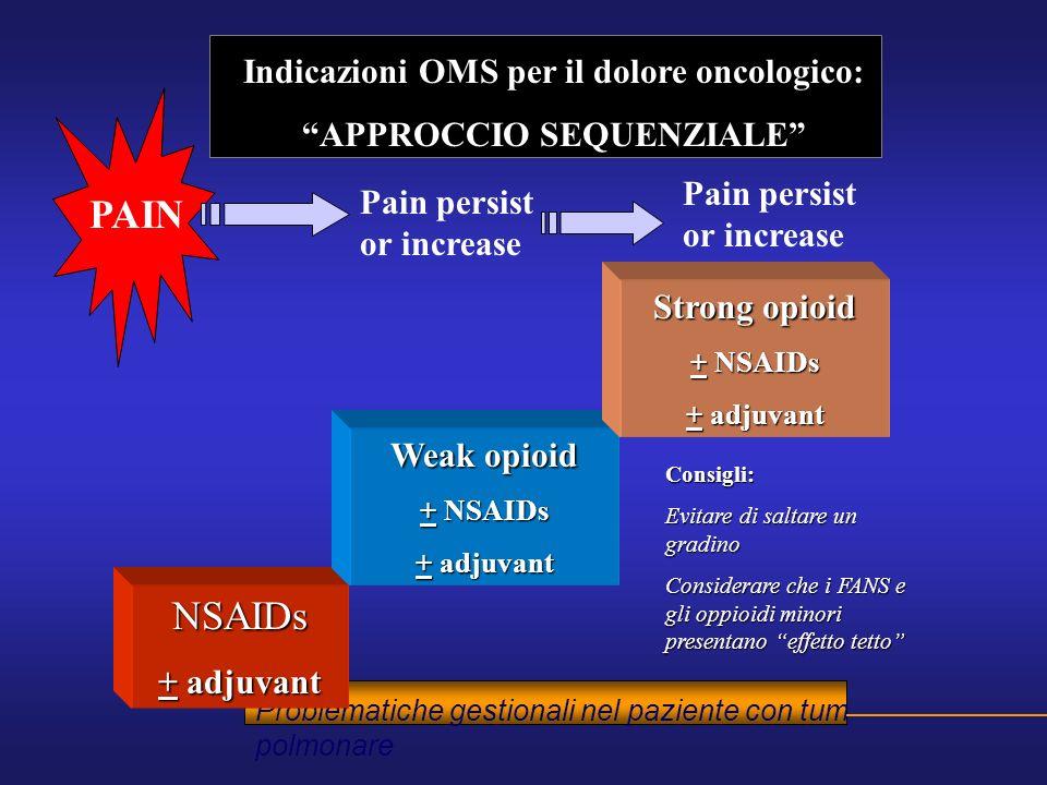 Problematiche gestionali nel paziente con tum polmonare NSAIDs + adjuvant Weak opioid + NSAIDs + adjuvant Strong opioid + NSAIDs + adjuvant PAIN Pain