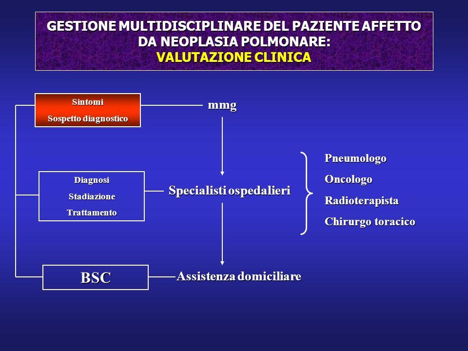 Sintomi Frequenza (%) Sintomi Tosse75Clubbing20 Calo ponderale 68Febbre15-20 Dispnea58-60Astenia10 Dolore toracico 45-49 S.della VCS 4 Emottisi29-35Disfagia2 Dolore osseo 25 Sibili e stridore 2 Sintomi e segni iniziali e relativa frequenza del carcinoma polmonare Sintomi e clinica del Ca.Polmonare Mod.da Scagliotti,1995.