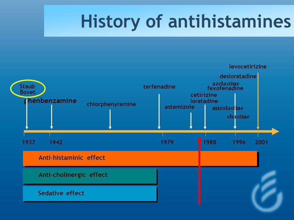 Histamine and H1-Antihistamines in Allergic Disease Repka-Ramirez & Baraniuk 2002 F.E.R.Simons 2002