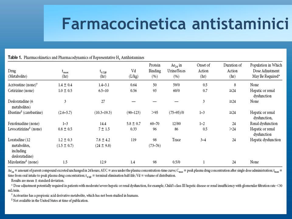 Antihistamines: CLASSIFICATION First generation antihistamines Ethylenediamines (pirilamine, antazoline, tripelennamine) Ethanolamines (diphenhydramine,clemastine) Alkylamines (chlorpheniramine, triprolidine) Phenothiazines (promethazine, mequitazine) Piperazines (hydroxyzine, cyclizine) Piperidines (azatadine, cyproheptadine) Second generation antihistamines Acrivastine Astemizole Cetirizine (levocetirizine) Ebastine (carebastine) Levocabastine Loratadine (desloratadine) Terfenadine Mizolastine Fexofenadine Intermediate Antihistamines Ketotifen Oxatomide