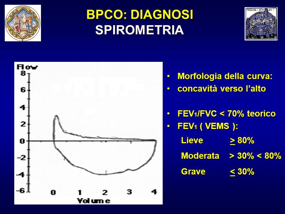 Morfologia della curva:Morfologia della curva: concavità verso laltoconcavità verso lalto FEV 1 /FVC < 70% teoricoFEV 1 /FVC < 70% teorico FEV 1 ( VEM