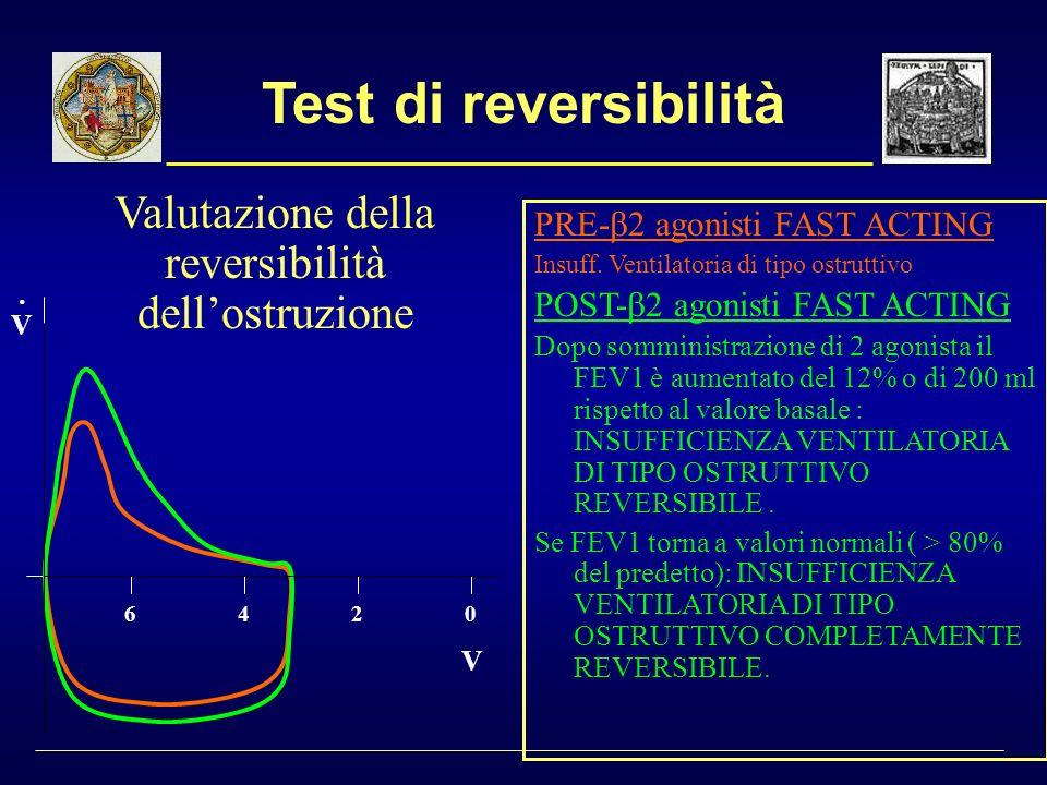 Test di reversibilità PRE- 2 agonisti FAST ACTING Insuff. Ventilatoria di tipo ostruttivo POST- 2 agonisti FAST ACTING Dopo somministrazione di 2 agon