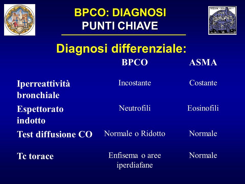 BPCO: DIAGNOSI PUNTI CHIAVE Diagnosi differenziale: BPCOASMA Iperreattività bronchiale IncostanteCostante Espettorato indotto NeutrofiliEosinofili Tes