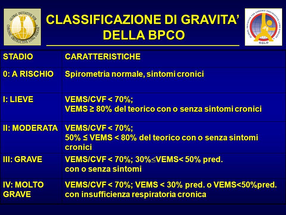 CLASSIFICAZIONE DI GRAVITA DELLA BPCO STADIOCARATTERISTICHE 0: A RISCHIO Spirometria normale, sintomi cronici I: LIEVE VEMS/CVF < 70%; VEMS 80% del te
