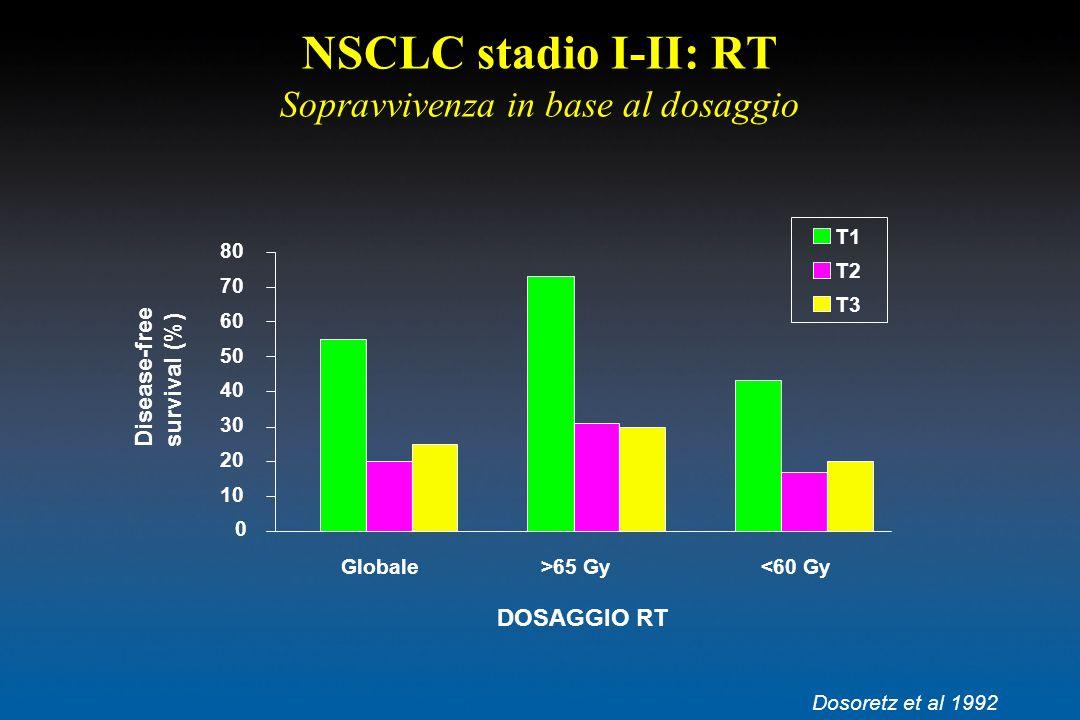 NSCLC stadio I-II: RT Sopravvivenza in base al dosaggio Dosoretz et al 1992 0 10 20 30 40 50 60 70 80 Globale>65 Gy<60 Gy T1 T2 T3 DOSAGGIO RT Disease