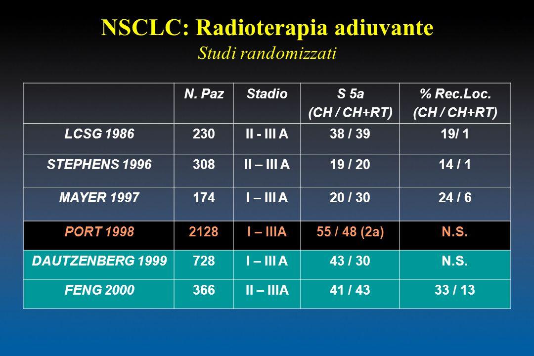 NSCLC: Radioterapia adiuvante Studi randomizzati N. PazStadioS 5a (CH / CH+RT) % Rec.Loc. (CH / CH+RT) LCSG 1986230II - III A38 / 3919/ 1 STEPHENS 199