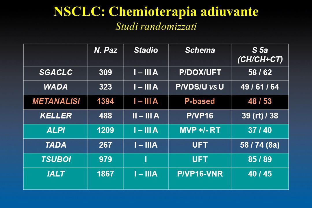 NSCLC: Chemioterapia adiuvante Studi randomizzati N. PazStadioSchemaS 5a (CH/CH+CT) SGACLC309I – III AP/DOX/UFT58 / 62 WADA323I – III AP/VDS/U VS U49