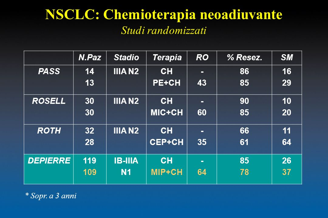 NSCLC: Chemioterapia neoadiuvante Studi randomizzati N.PazStadioTerapiaRO% Resez.SM PASS14 13 IIIA N2CH PE+CH - 43 86 85 16 29 ROSELL30 IIIA N2CH MIC+