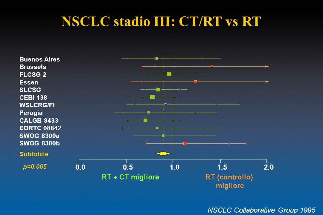 NSCLC stadio III: CT/RT vs RT NSCLC Collaborative Group 1995 0.00.51.01.52.0 RT + CT miglioreRT (controllo) migliore Buenos Aires Brussels FLCSG 2 Ess