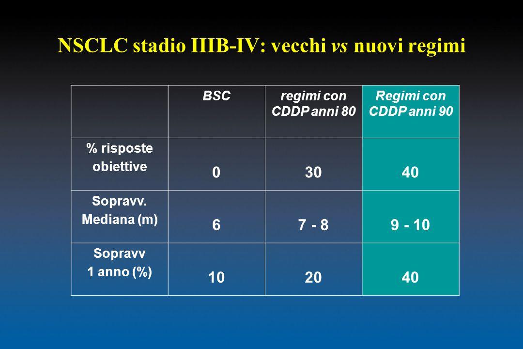 NSCLC stadio IIIB-IV: vecchi vs nuovi regimi BSCregimi con CDDP anni 80 Regimi con CDDP anni 90 % risposte obiettive 03040 Sopravv. Mediana (m) 67 - 8