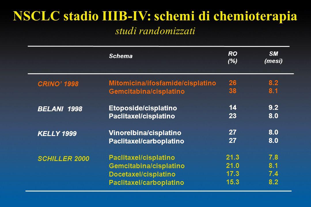 NSCLC stadio IIIB-IV: schemi di chemioterapia studi randomizzati CRINO 1998 BELANI 1998 KELLY 1999 SCHILLER 2000 Schema Mitomicina/ifosfamide/cisplati