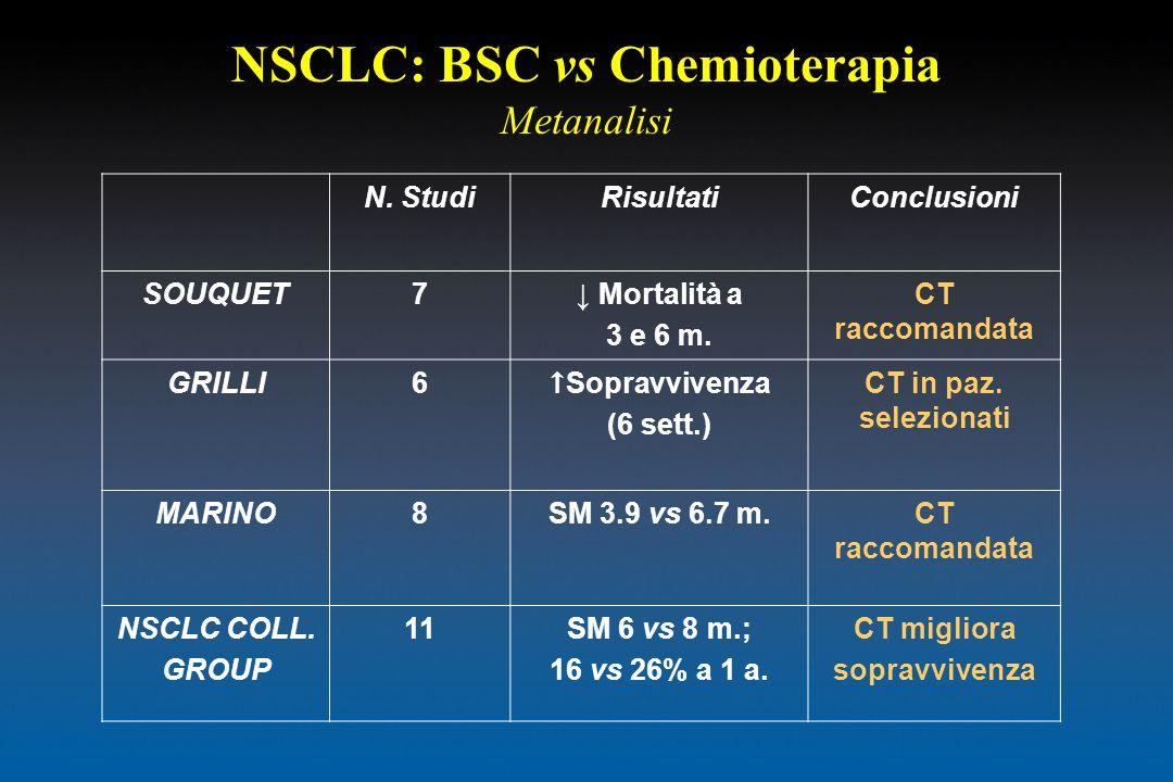 NSCLC: BSC vs Chemioterapia Metanalisi N. StudiRisultatiConclusioni SOUQUET7 Mortalità a 3 e 6 m. CT raccomandata GRILLI6 Sopravvivenza (6 sett.) CT i
