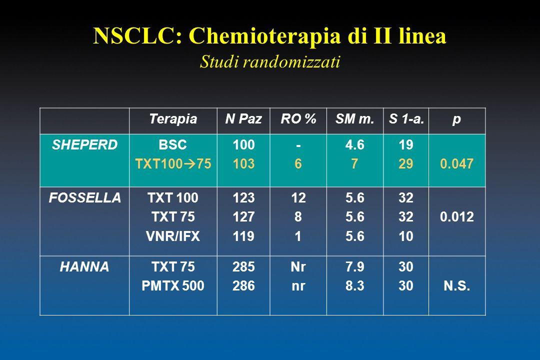 NSCLC: Chemioterapia di II linea Studi randomizzati TerapiaN PazRO %SM m.S 1-a.p SHEPERDBSC TXT100 75 100 103 -6-6 4.6 7 19 290.047 FOSSELLATXT 100 TX