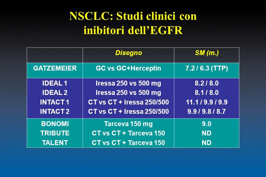 NSCLC: Studi clinici con inibitori dellEGFR DisegnoSM (m.) GATZEMEIERGC vs GC+Herceptin7.2 / 6.3 (TTP) IDEAL 1 IDEAL 2 INTACT 1 INTACT 2 Iressa 250 vs