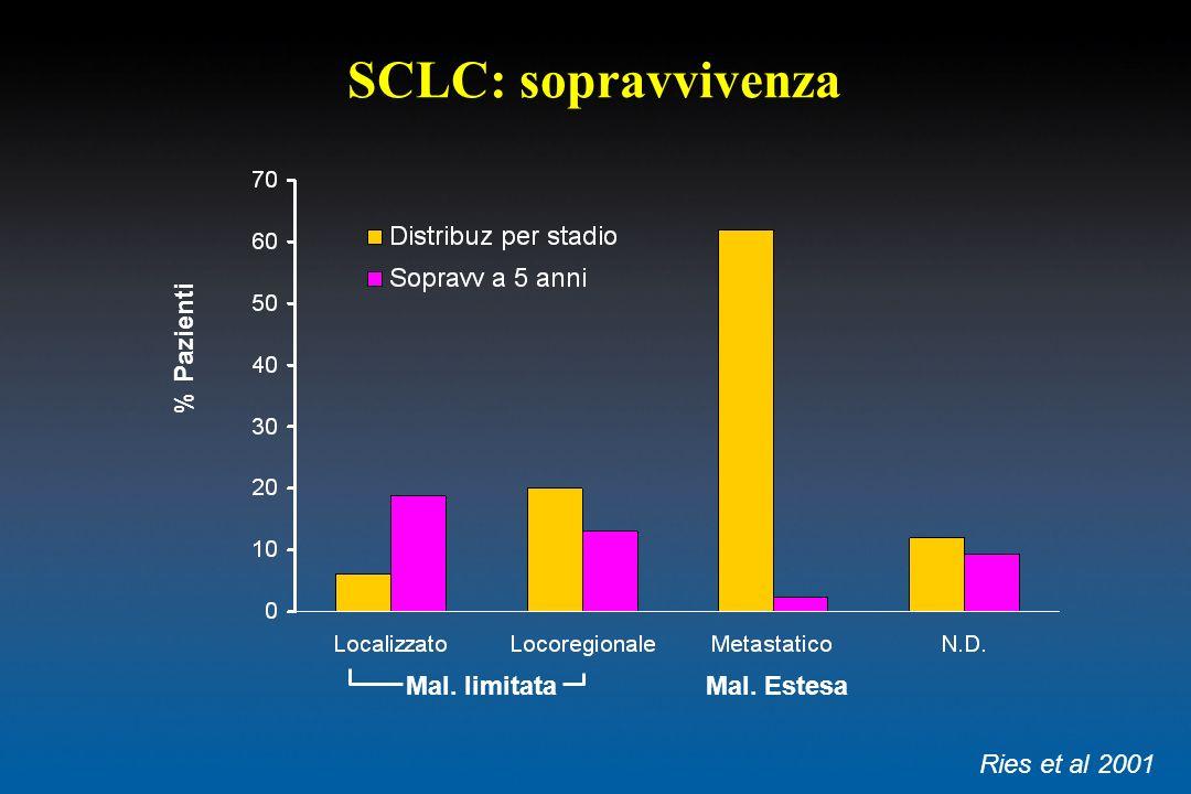 SCLC: sopravvivenza Mal. limitataMal. Estesa Ries et al 2001 % Pazienti