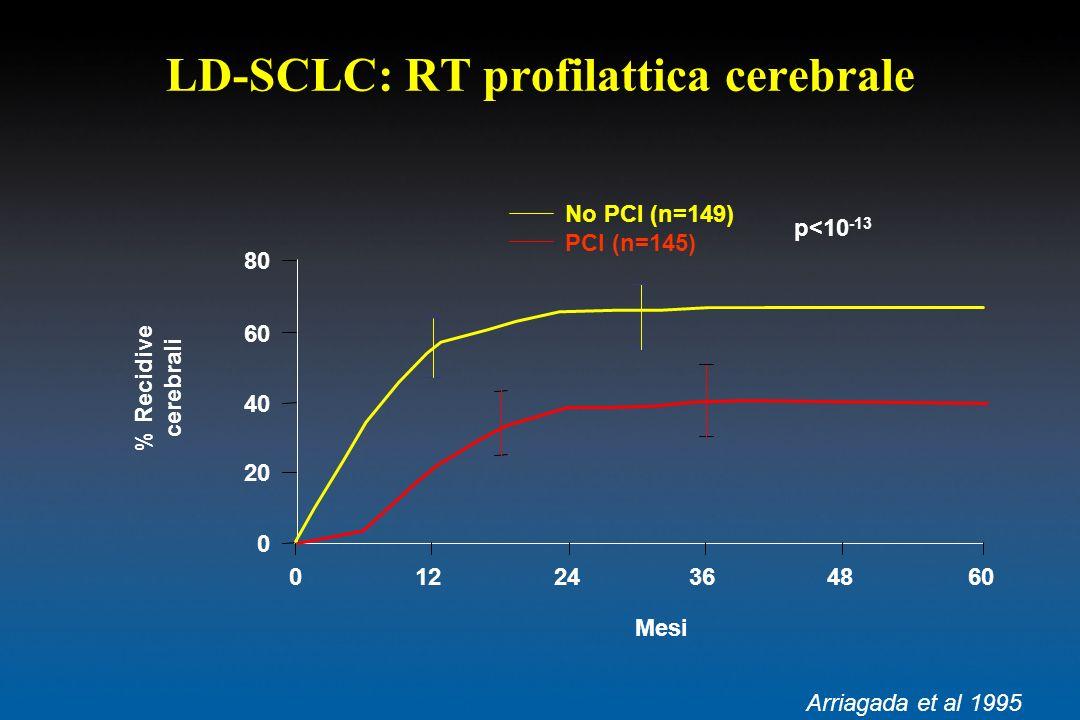 LD-SCLC: RT profilattica cerebrale No PCI (n=149) PCI (n=145) Mesi % Recidive cerebrali 01224364860 0 20 40 60 80 Arriagada et al 1995 p<10 -13