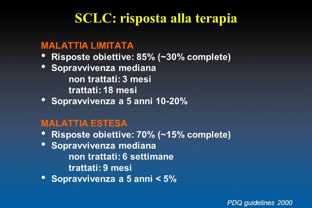 SCLC: risposta alla terapia MALATTIA LIMITATA Risposte obiettive: 85% (~30% complete) Sopravvivenza mediana non trattati: 3 mesi trattati: 18 mesi Sop