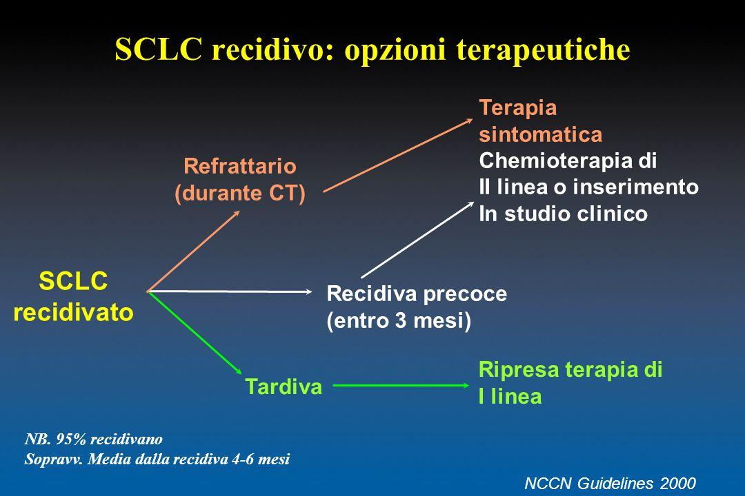 SCLC recidivo: opzioni terapeutiche SCLC recidivato Refrattario (durante CT) Tardiva Ripresa terapia di I linea Terapia sintomatica Chemioterapia di I