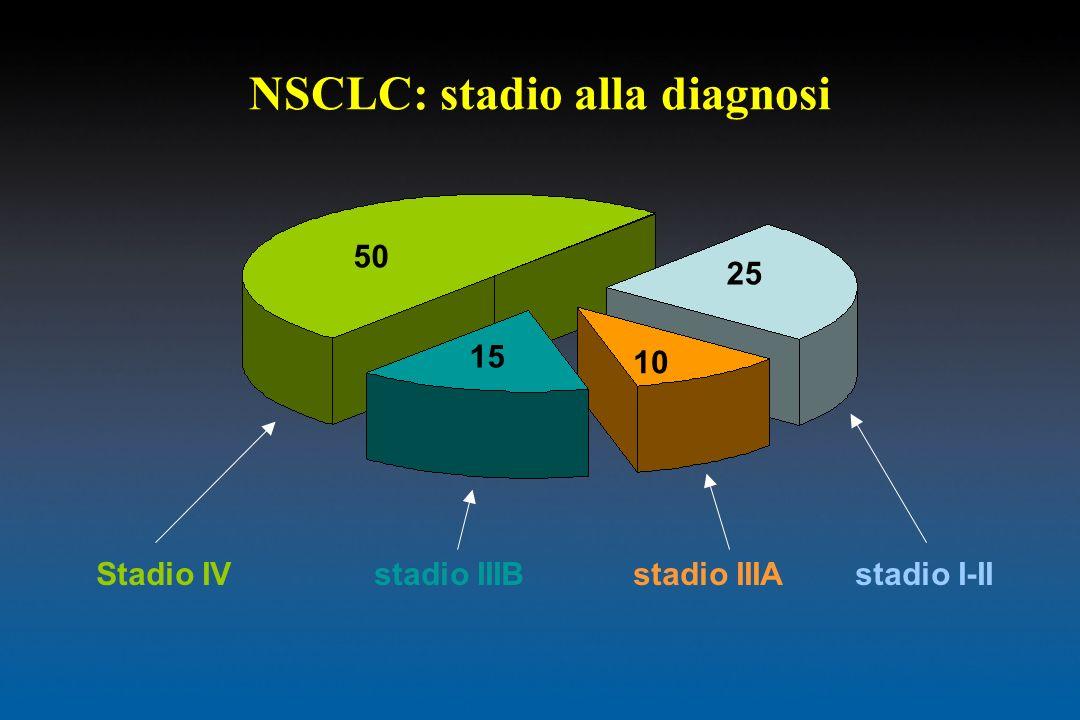 NSCLC: stadio alla diagnosi 50 25 15 10 Stadio IV stadio IIIB stadio IIIA stadio I-II
