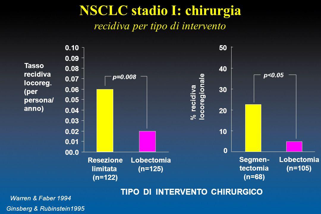 NSCLC stadio I: chirurgia recidiva per tipo di intervento Tasso recidiva locoreg. (per persona/ anno) % recidiva locoregionale 0 10 20 30 40 50 Segmen