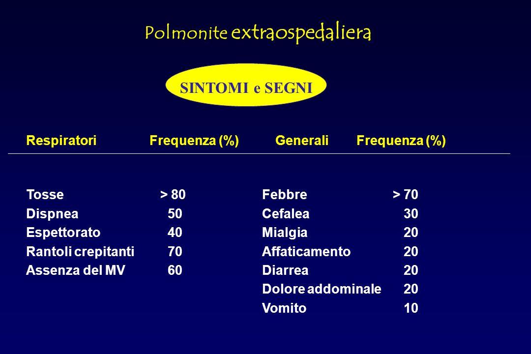 Oltre 100 microrganismi sono stati implicati nelleziopatogenesi delle CAP Nella maggioranza dei casi lagente eziologico è lo Streptococcus Pneumoniae Ipotesi polimicrobica: iniziale tracheobronchite causata da germi atipici causerebbe una diminuzione delle difese dellospite, cui seguirebbe la polmonite opportunistica da Streptococcus pneumoniae Polmonite extraospedaliera