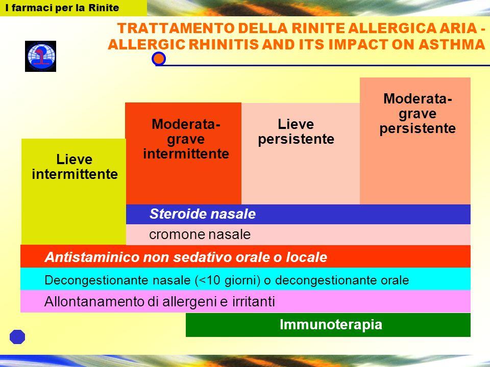 I farmaci per la Rinite ANTILEUCOTRIENI In associazione ai glucocorticosteroidi inalatori riducono il fabbisogno di questi ultimi nellasma moderato/grave (evidenza b) Come terapia di associazione sono però meno efficaci dei b2-agonisti a lunga durata dazione (evidenza b) I farmaci per la Rinite