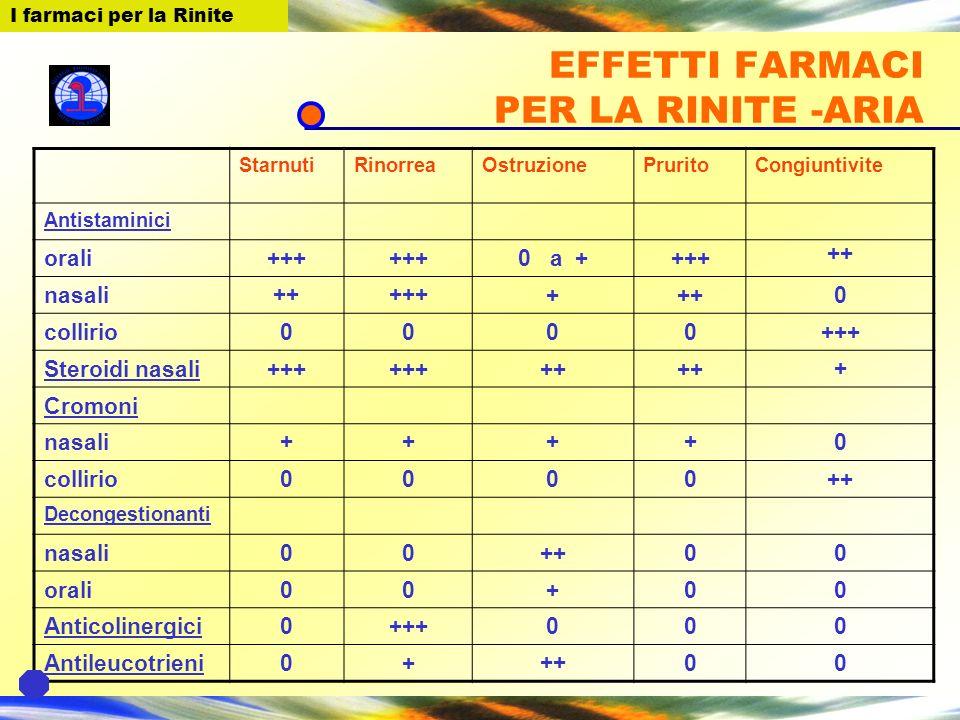 EFFETTI FARMACI PER LA RINITE -ARIA StarnutiRinorreaOstruzionePruritoCongiuntivite Antistaminici orali+++ 0 a ++++ ++ nasali++++++++0 collirio0000+++