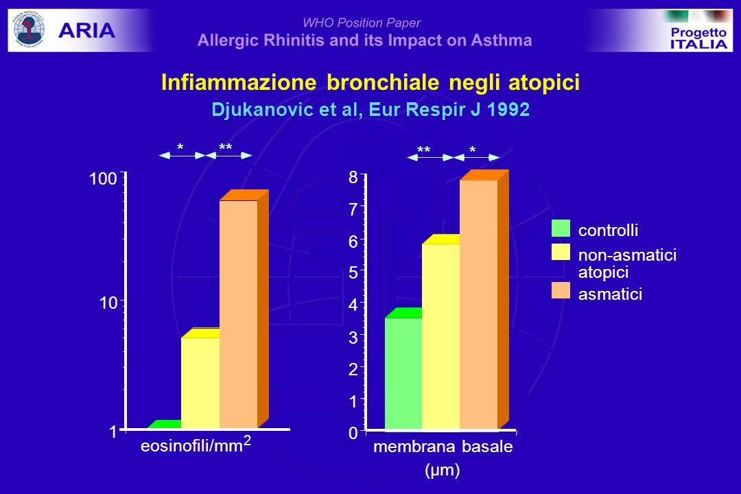 membrana basale (µm) 0 1 2 3 4 5 6 7 8 controlli non-asmatici atopici asmatici *** eosinofili/mm 2 1 10 *** 100 Infiammazione bronchiale negli atopici